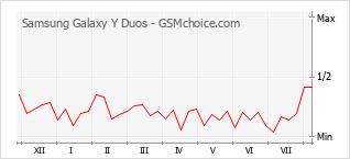 Le graphique de popularité de Samsung Galaxy Y Duos