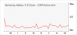 Popularity chart of Samsung Galaxy S II Duos