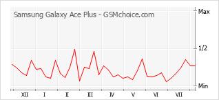 Gráfico de los cambios de popularidad Samsung Galaxy Ace Plus