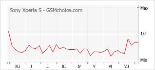 Le graphique de popularité de Sony Xperia S