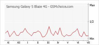 Le graphique de popularité de Samsung Galaxy S Blaze 4G