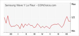 Popularity chart of Samsung Wave Y La Fleur