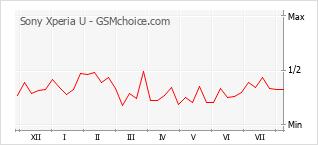 Gráfico de los cambios de popularidad Sony Xperia U