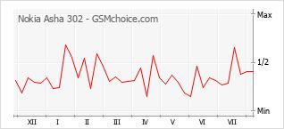 Le graphique de popularité de Nokia Asha 302