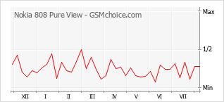 Le graphique de popularité de Nokia 808 Pure View