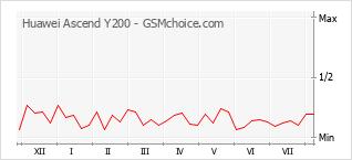 Gráfico de los cambios de popularidad Huawei Ascend Y200