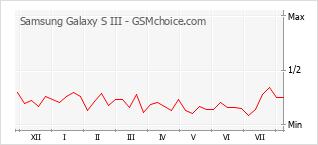 Popularity chart of Samsung Galaxy S III