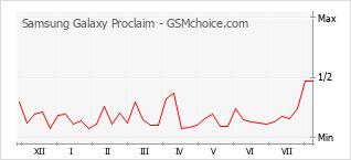 Popularity chart of Samsung Galaxy Proclaim