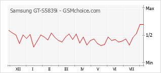 Gráfico de los cambios de popularidad Samsung GT-S5839i