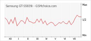 Populariteit van de telefoon: diagram Samsung GT-S5839i