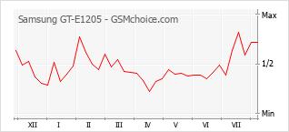 Gráfico de los cambios de popularidad Samsung GT-E1205