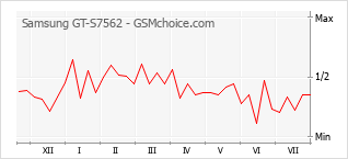 Popularity chart of Samsung GT-S7562