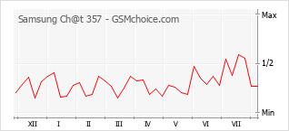 Le graphique de popularité de Samsung Ch@t 357