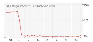 Popularity chart of SKY Vega Racer 2