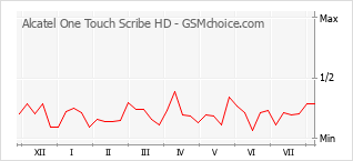 Popularity chart of Alcatel One Touch Scribe HD