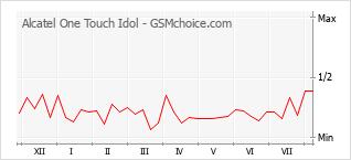 Gráfico de los cambios de popularidad Alcatel One Touch Idol