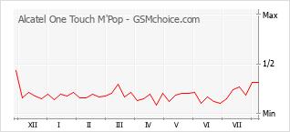 Le graphique de popularité de Alcatel One Touch M'Pop