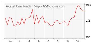 Gráfico de los cambios de popularidad Alcatel One Touch T'Pop