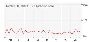 Gráfico de los cambios de popularidad Alcatel OT 4010D
