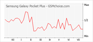 Popularity chart of Samsung Galaxy Pocket Plus