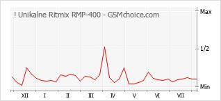 Diagramm der Poplularitätveränderungen von ! Unikalne Ritmix RMP-400