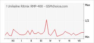 Popularity chart of ! Unikalne Ritmix RMP-400