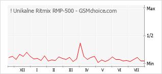 Popularity chart of ! Unikalne Ritmix RMP-500