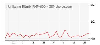 Popularity chart of ! Unikalne Ritmix RMP-600