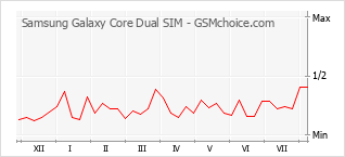 Popularity chart of Samsung Galaxy Core Dual SIM