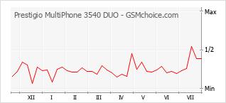 Popularity chart of Prestigio MultiPhone 3540 DUO