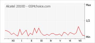Popularity chart of Alcatel 2010D