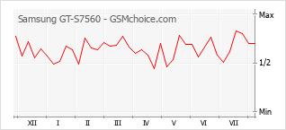 Diagramm der Poplularitätveränderungen von Samsung GT-S7560