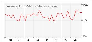 Le graphique de popularité de Samsung GT-S7560