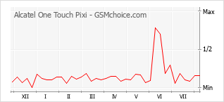 Popularity chart of Alcatel One Touch Pixi