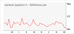 Popularity chart of Goclever Quantum 4