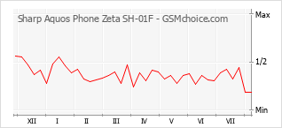 Popularity chart of Sharp Aquos Phone Zeta SH-01F
