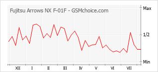 Popularity chart of Fujitsu Arrows NX F-01F