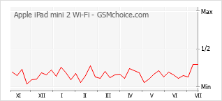 Popularity chart of Apple iPad mini 2 Wi-Fi