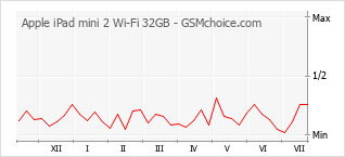 Popularity chart of Apple iPad mini 2 Wi-Fi 32GB