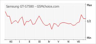 手機聲望改變圖表 Samsung GT-S7580