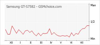 Le graphique de popularité de Samsung GT-S7582
