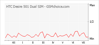 Popularity chart of HTC Desire 501 Dual SIM