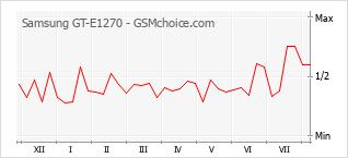 Le graphique de popularité de Samsung GT-E1270