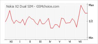 Popularity chart of Nokia X2 Dual SIM