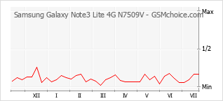 Popularity chart of Samsung Galaxy Note3 Lite 4G N7509V