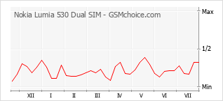 Popularity chart of Nokia Lumia 530 Dual SIM