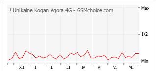 Popularity chart of ! Unikalne Kogan Agora 4G
