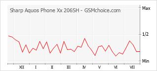 Popularity chart of Sharp Aquos Phone Xx 206SH