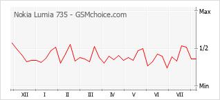 Popularity chart of Nokia Lumia 735