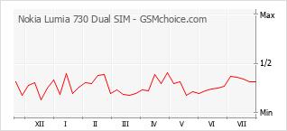 Gráfico de los cambios de popularidad Nokia Lumia 730 Dual SIM
